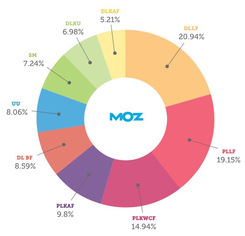 moz-ranking-factors seo mistakes