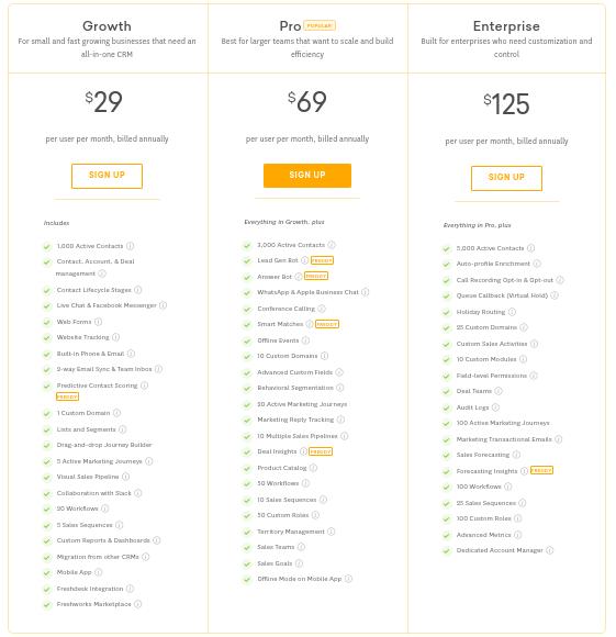 Freshworks best CRM Software pricing