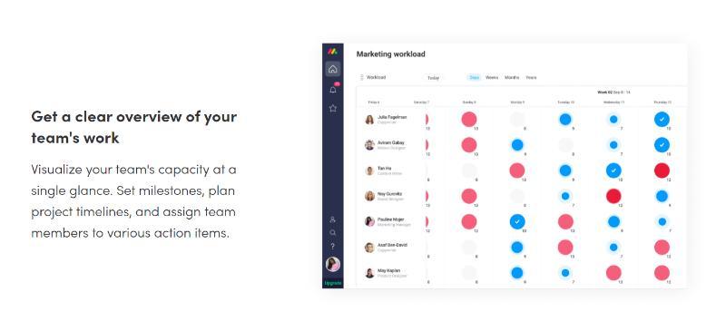 monday.com marketing workflow
