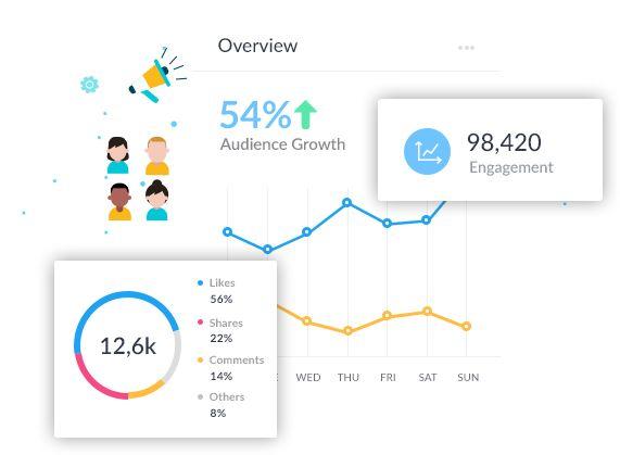 socialpilot analytics and engagement